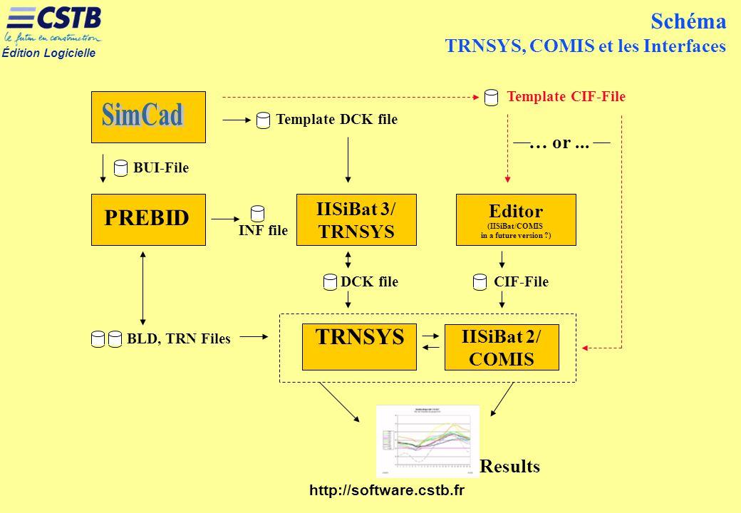 Schéma TRNSYS, COMIS et les Interfaces