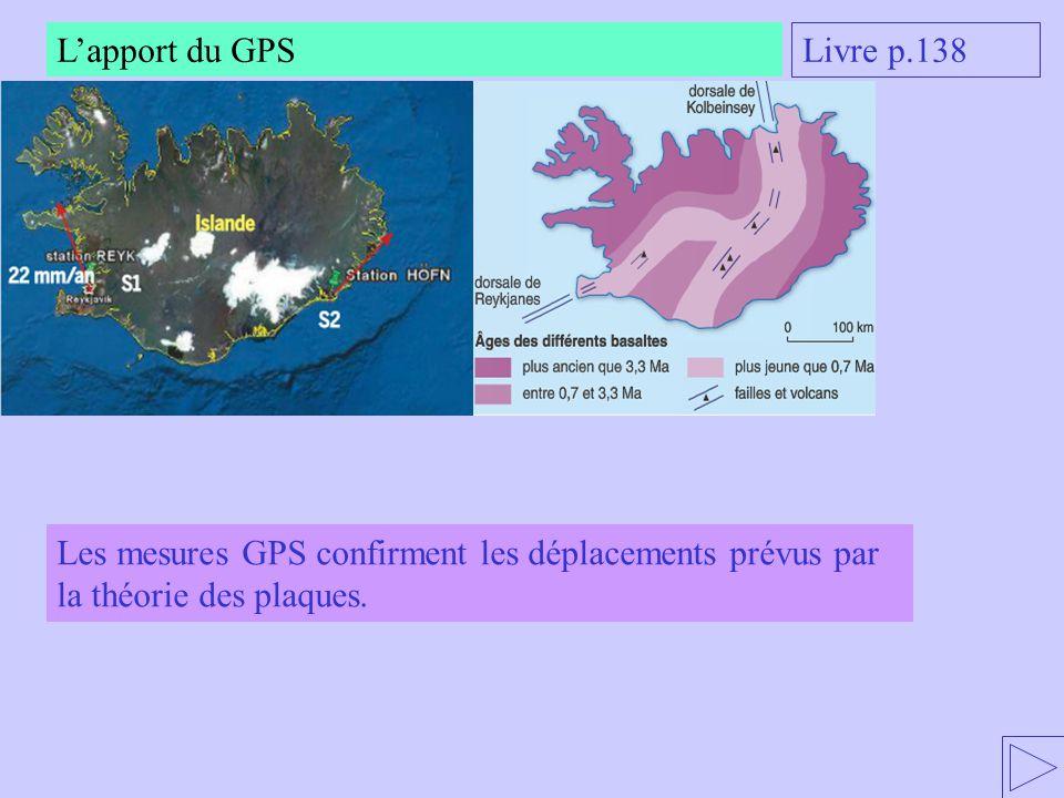 L'apport du GPS Livre p.138.