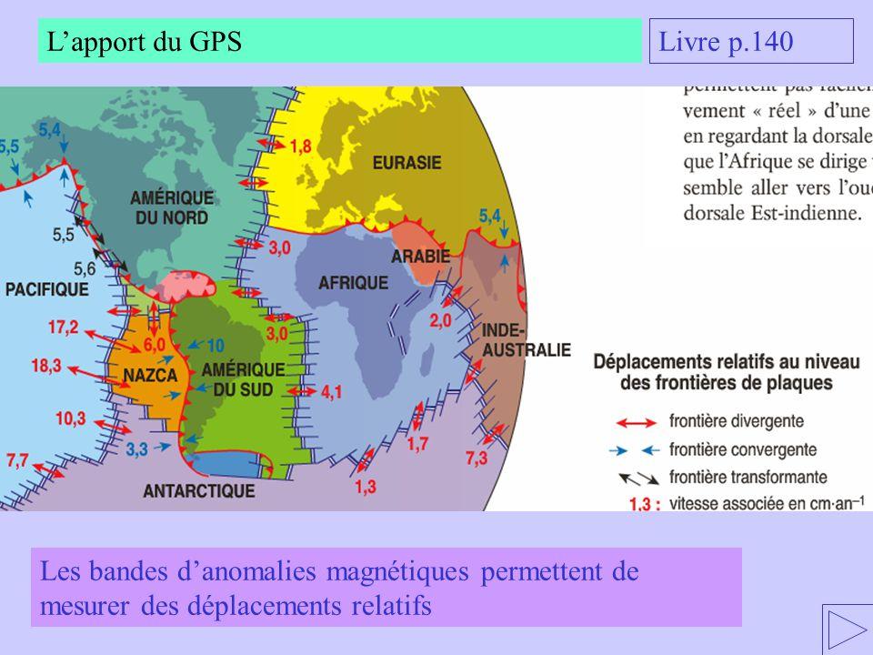 L'apport du GPS Livre p.140.