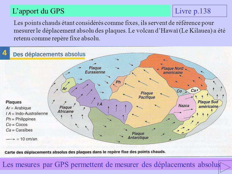 Les mesures par GPS permettent de mesurer des déplacements absolus