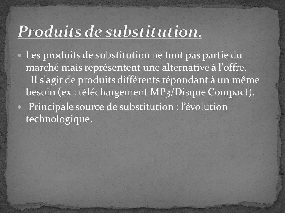 Produits de substitution.