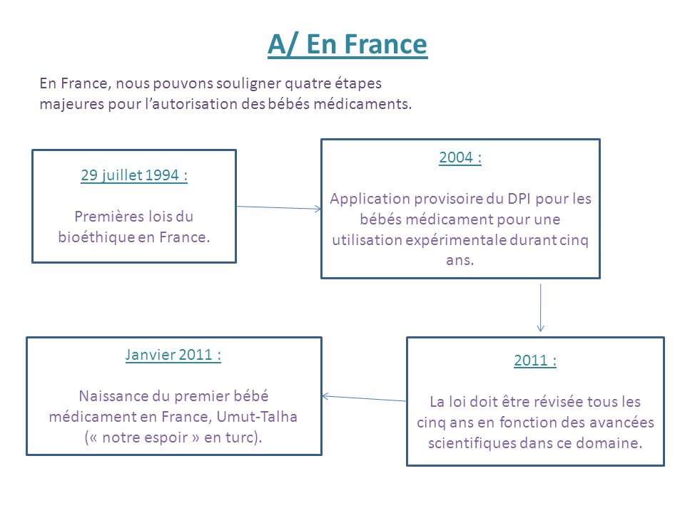 Premières lois du bioéthique en France.