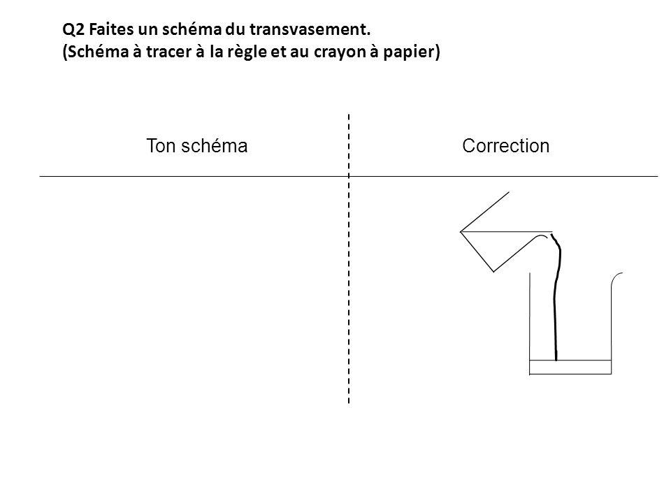 Q2 Faites un schéma du transvasement