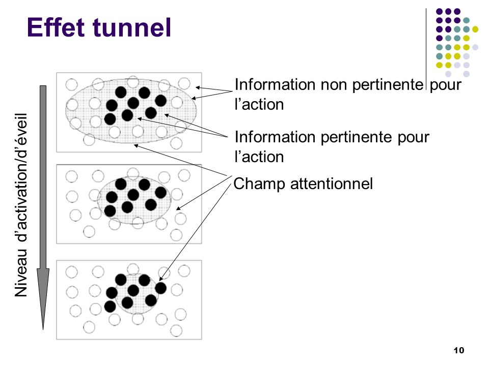 Effet tunnel Information non pertinente pour l'action