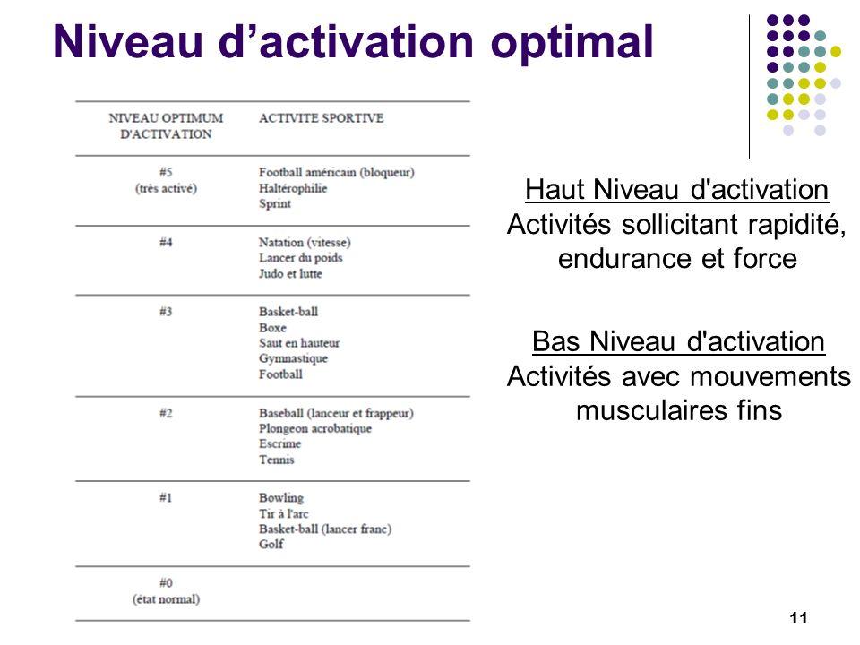 Niveau d'activation optimal