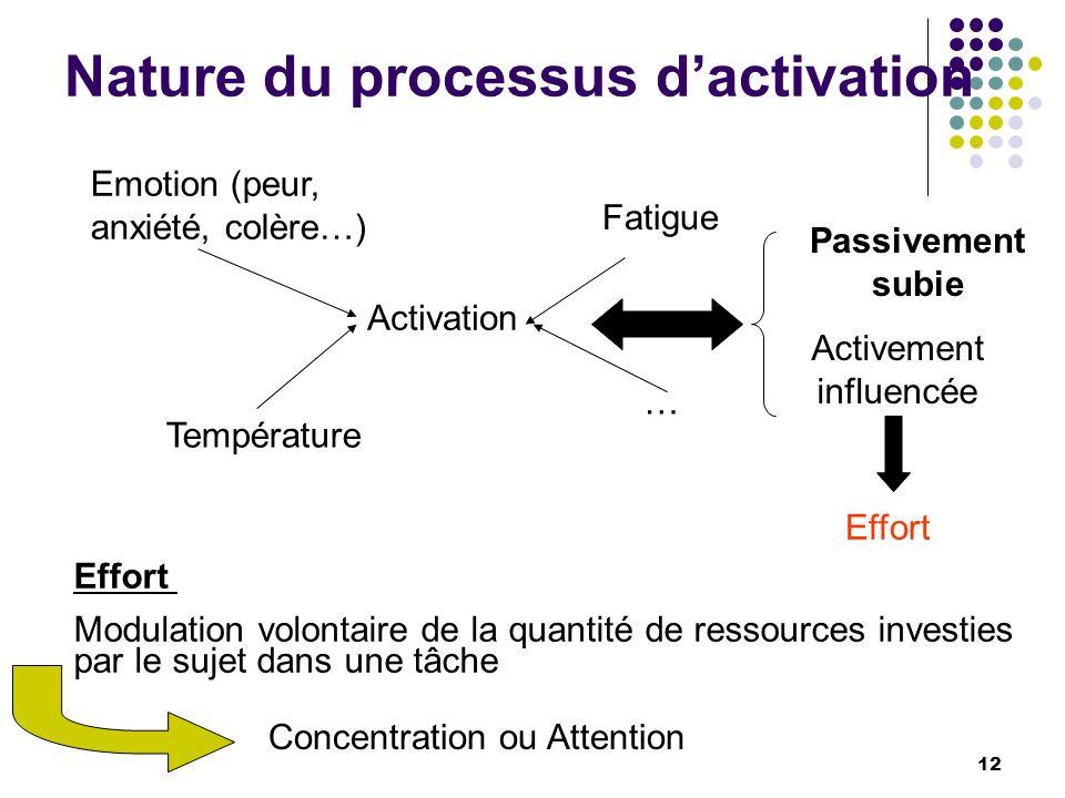 Nature du processus d'activation