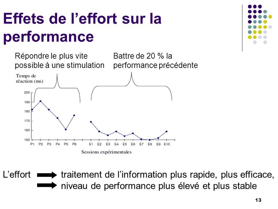 Effets de l'effort sur la performance