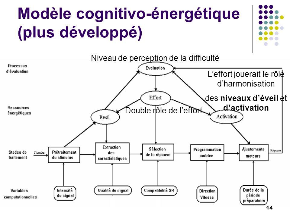 Modèle cognitivo-énergétique (plus développé)