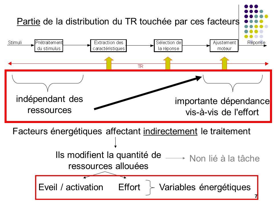 Partie de la distribution du TR touchée par ces facteurs