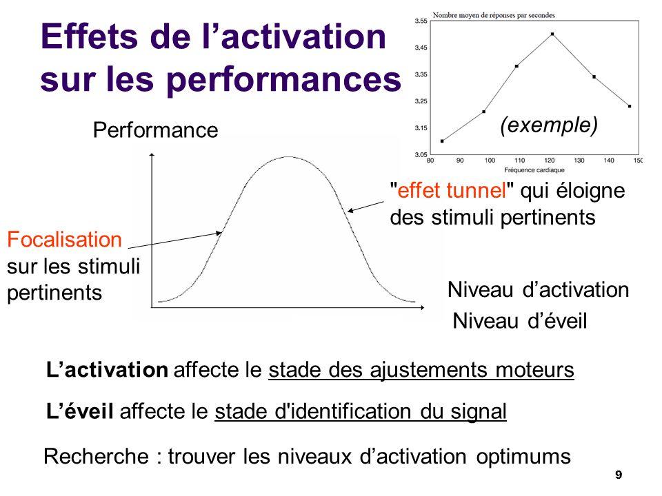 Effets de l'activation sur les performances