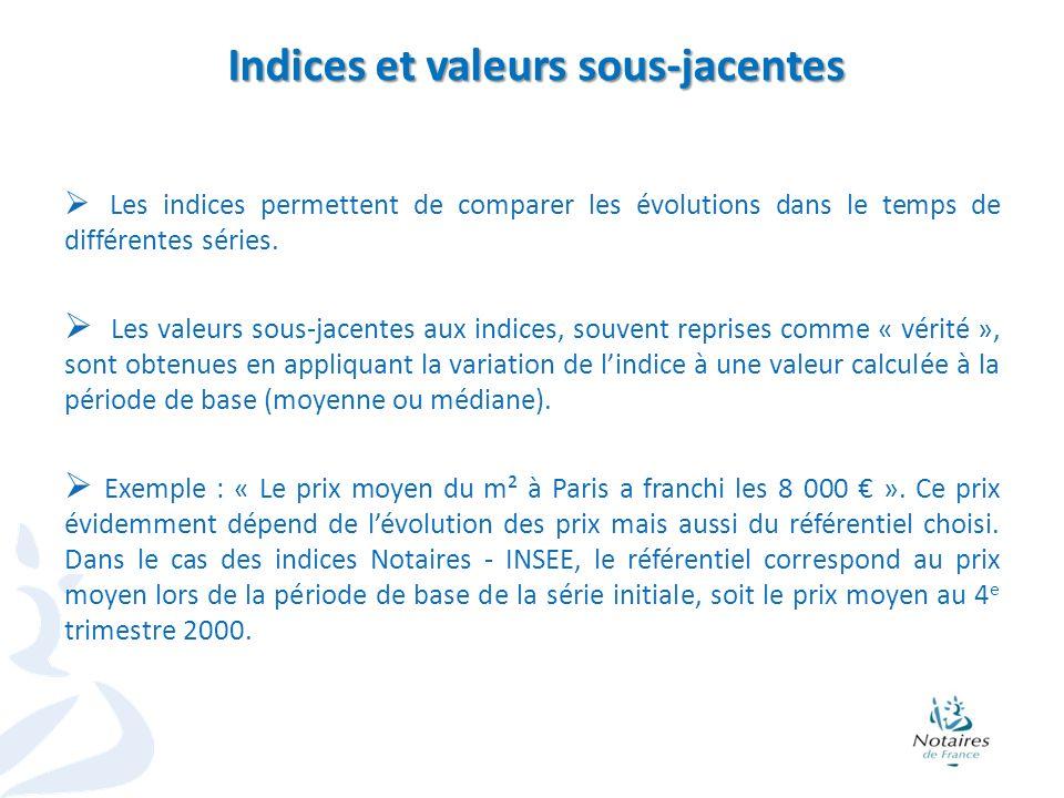 Indices et valeurs sous-jacentes