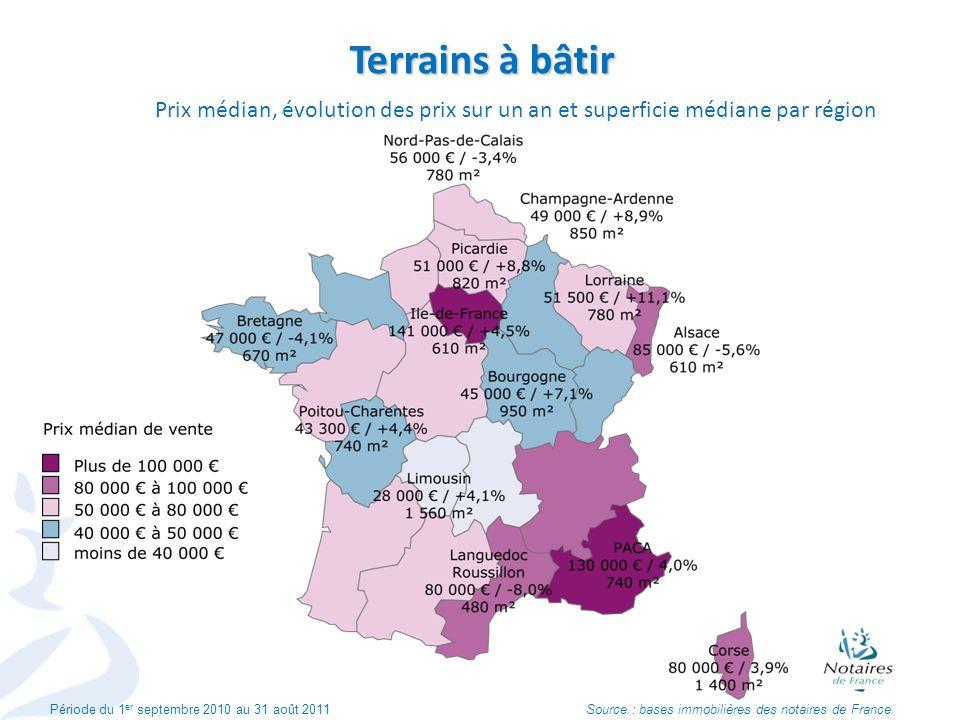 Terrains à bâtir Prix médian, évolution des prix sur un an et superficie médiane par région.