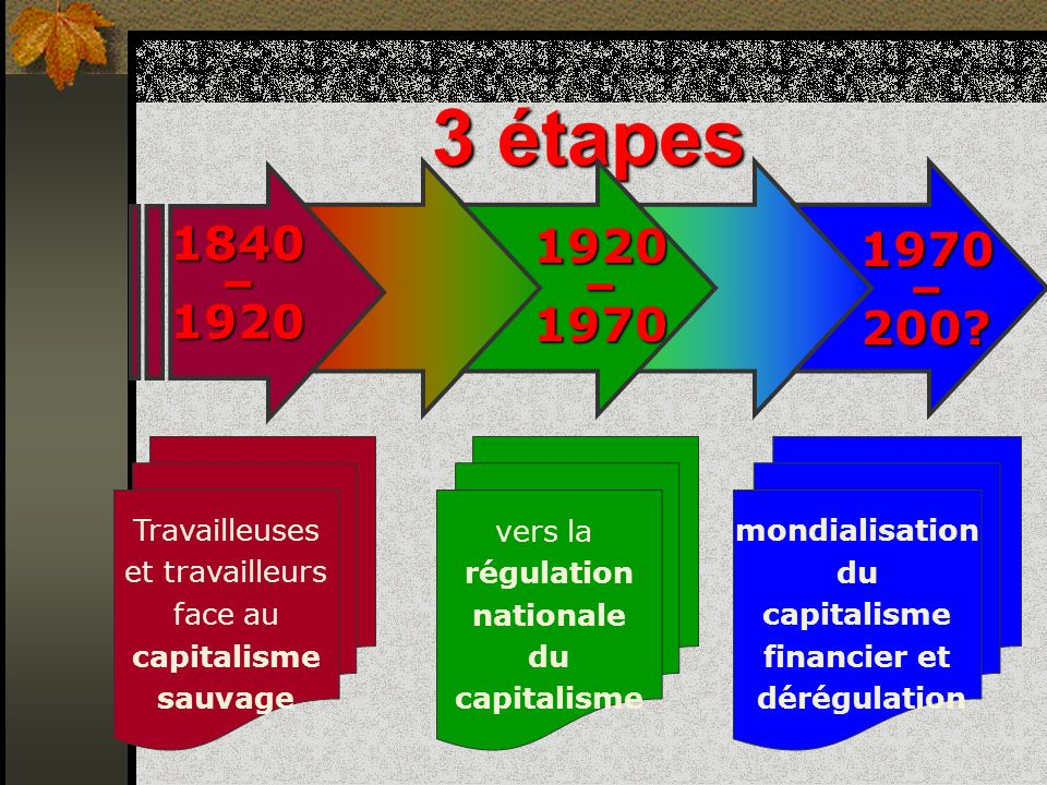 3 étapes 1840 – 1920 1920 – 1970 1970 – 200 Travailleuses