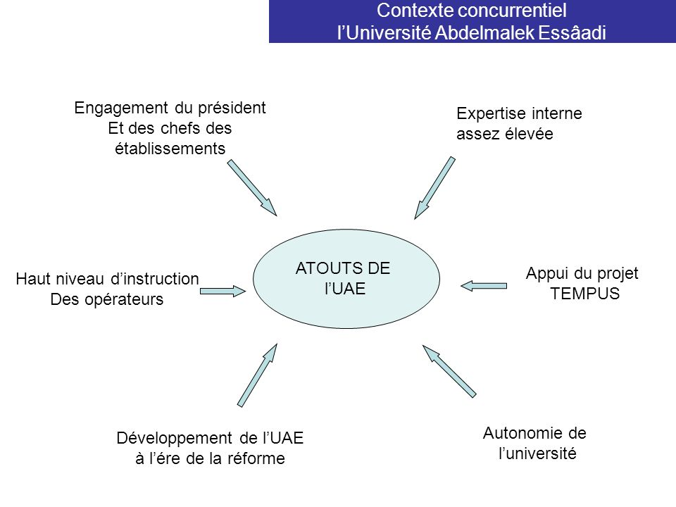 Contexte concurrentiel l'Université Abdelmalek Essâadi