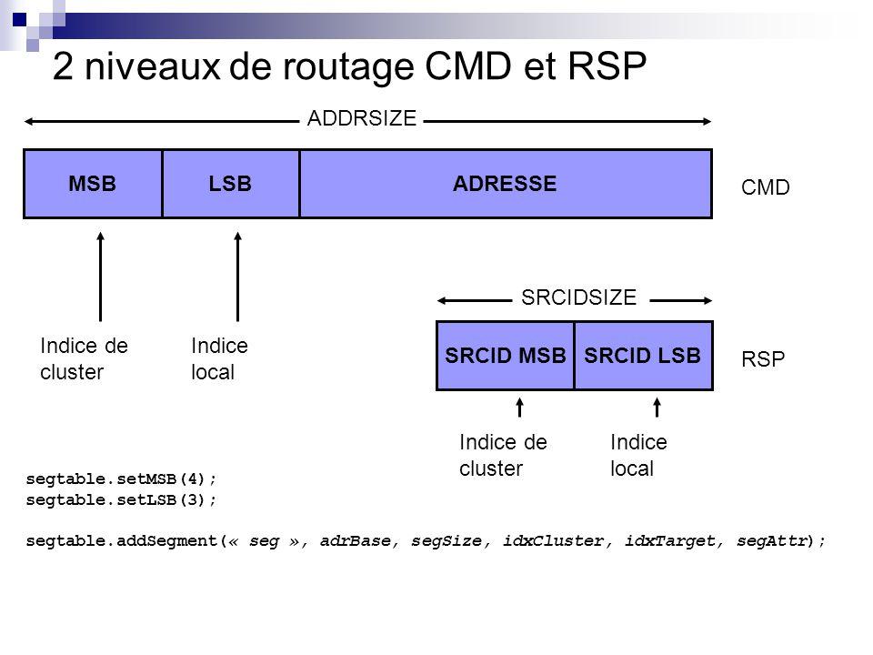 2 niveaux de routage CMD et RSP