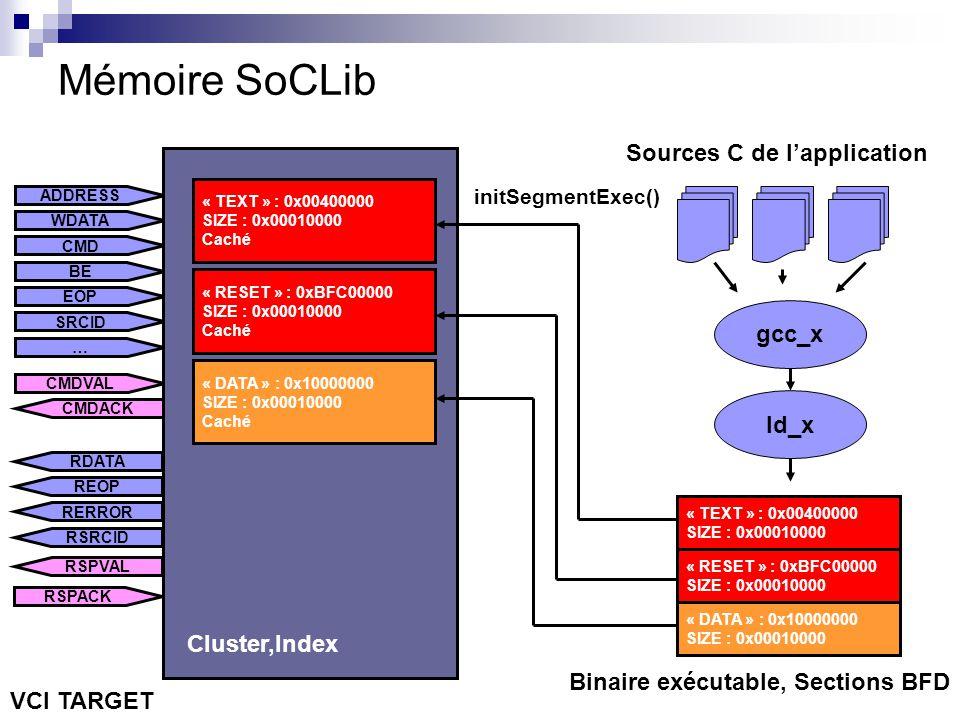 Mémoire SoCLib Sources C de l'application gcc_x ld_x Cluster,Index
