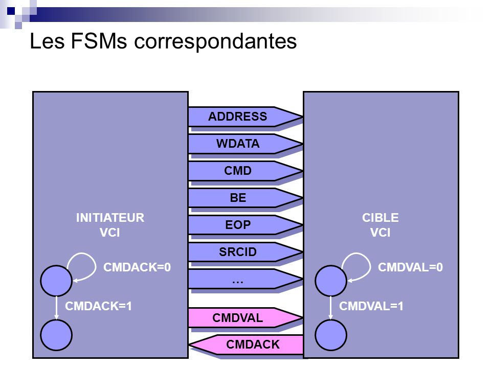 Les FSMs correspondantes
