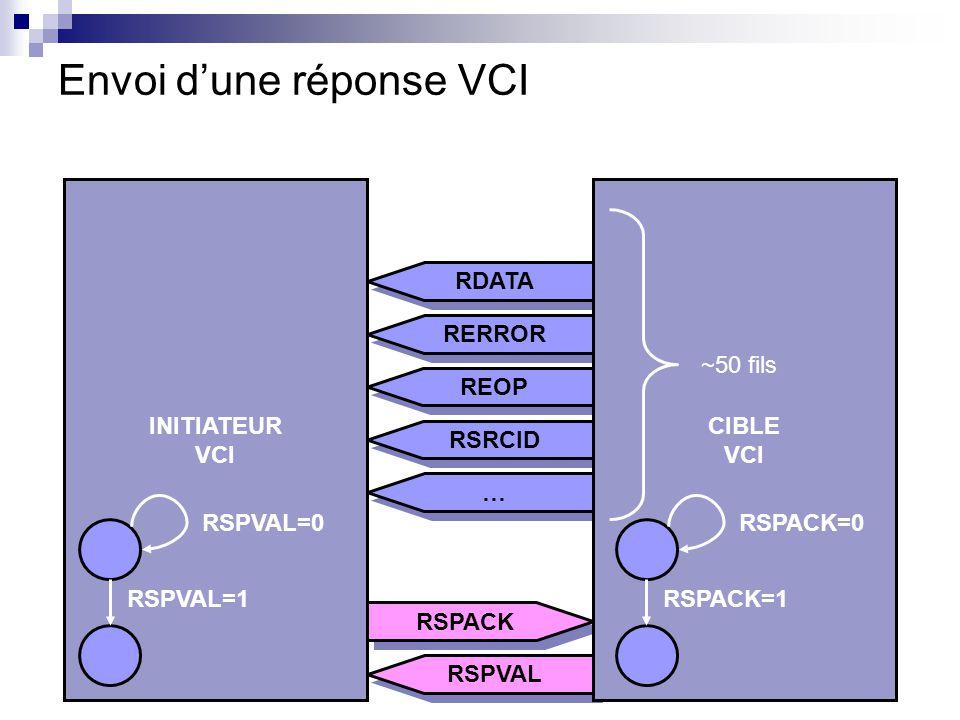 Envoi d'une réponse VCI