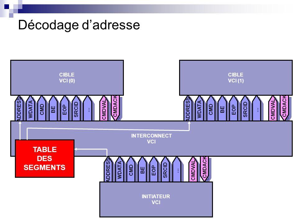 Décodage d'adresse TABLE DES SEGMENTS CIBLE VCI (0) CIBLE VCI (1)
