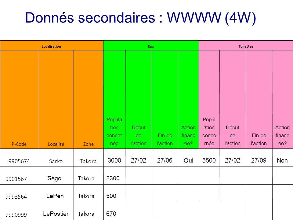 Donnés secondaires : WWWW (4W)