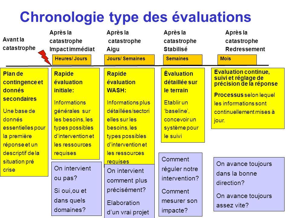 Chronologie type des évaluations