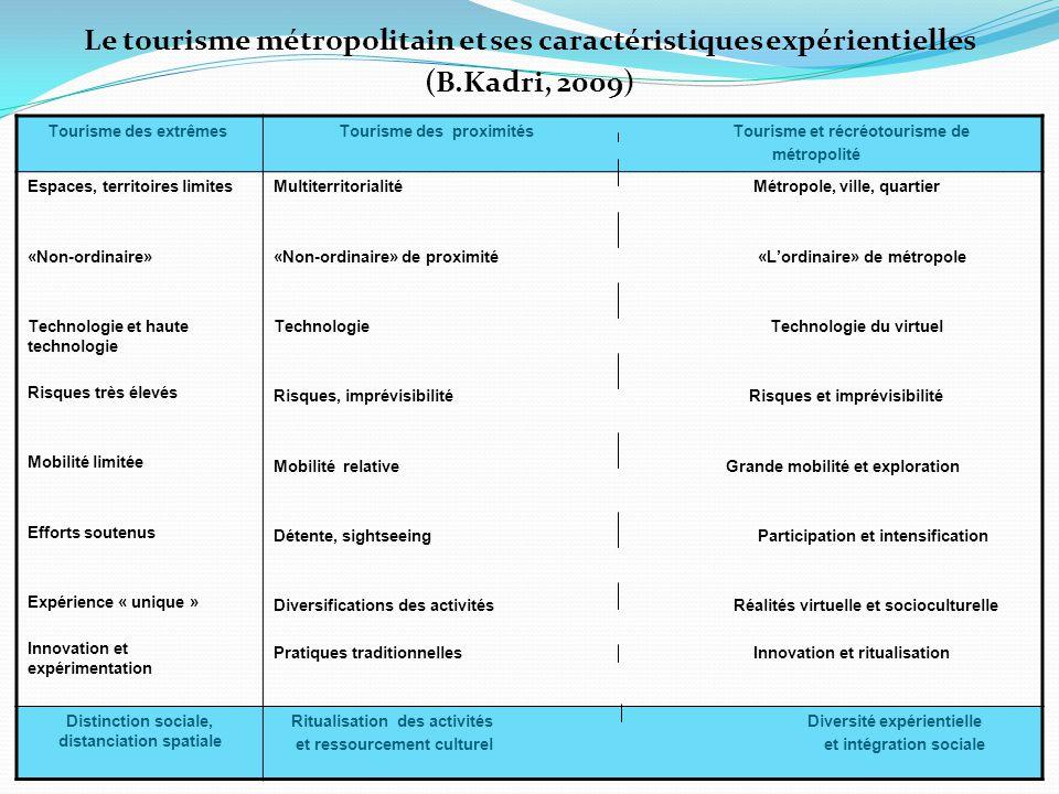 Le tourisme métropolitain et ses caractéristiques expérientielles (B
