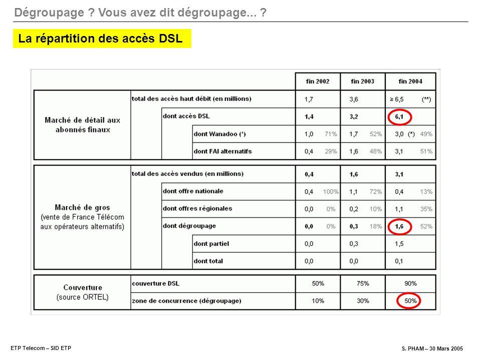 La répartition des accès DSL