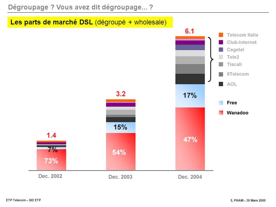 Les parts de marché DSL (dégroupé + wholesale)