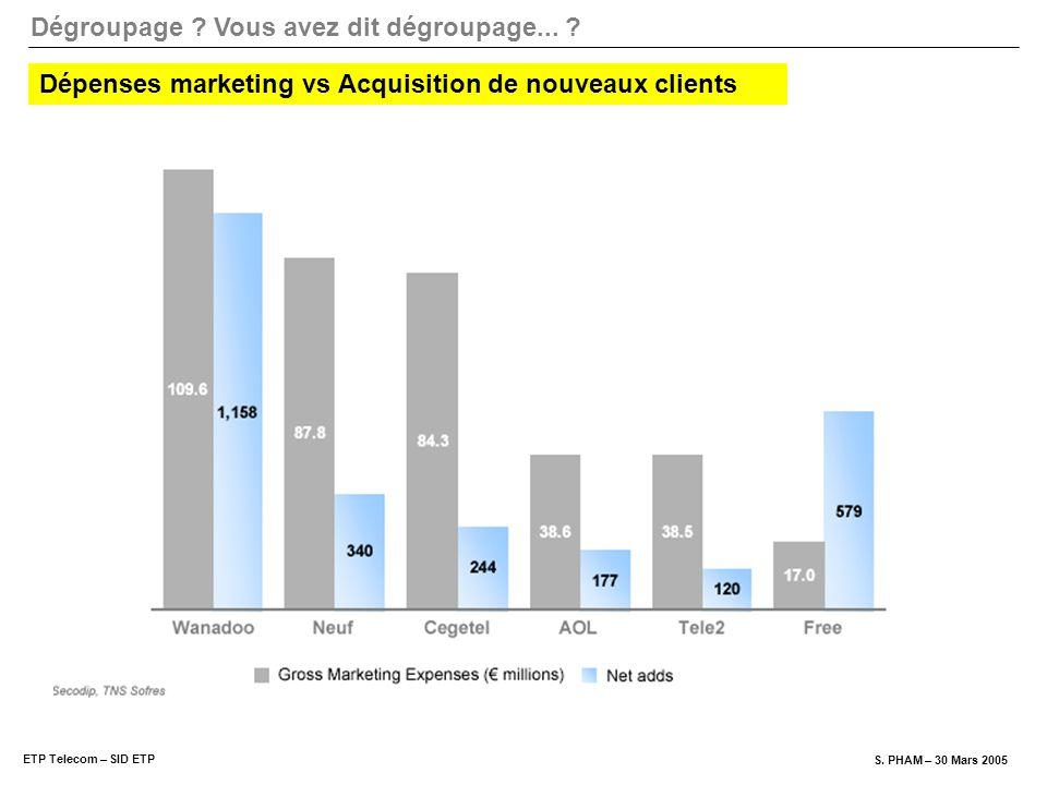Dépenses marketing vs Acquisition de nouveaux clients