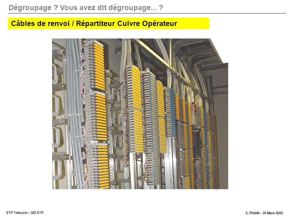 Câbles de renvoi / Répartiteur Cuivre Opérateur