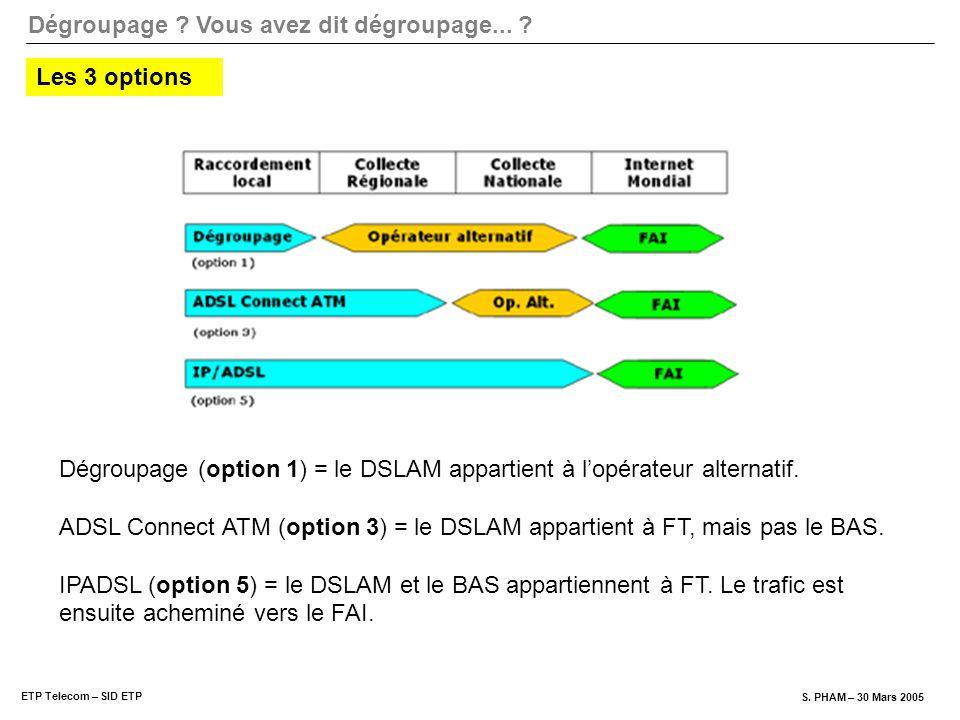 Dégroupage (option 1) = le DSLAM appartient à l'opérateur alternatif.
