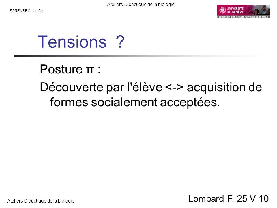 Tensions . Posture π : Découverte par l élève <-> acquisition de formes socialement acceptées.