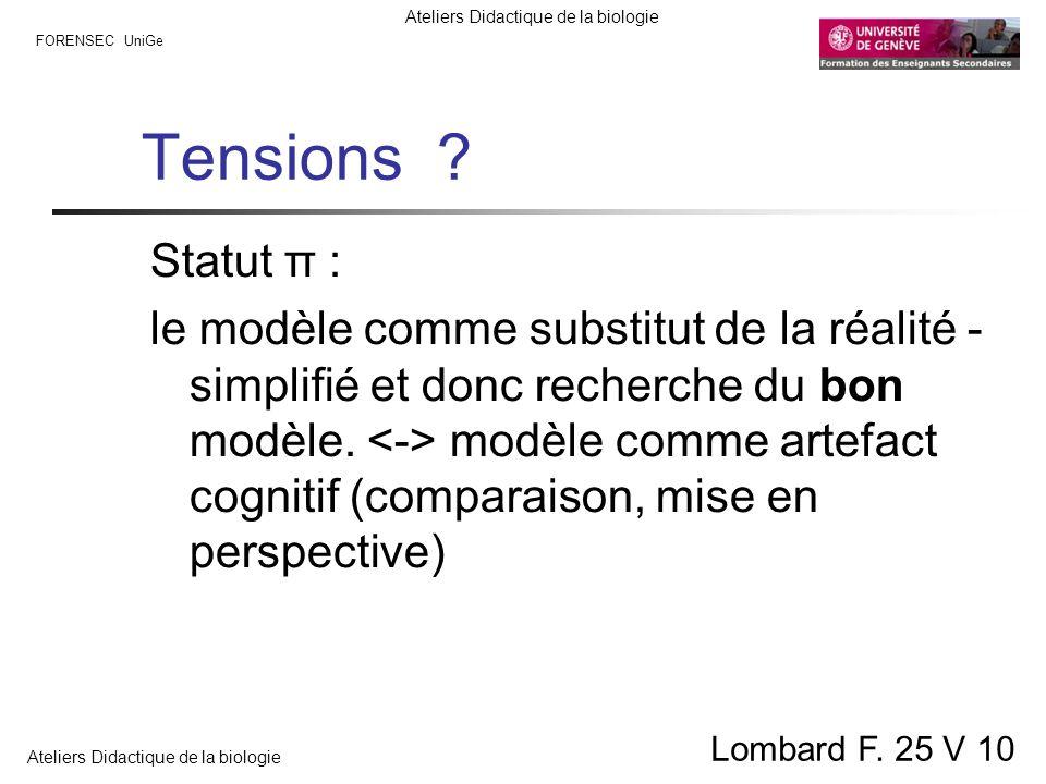 Tensions Statut π :
