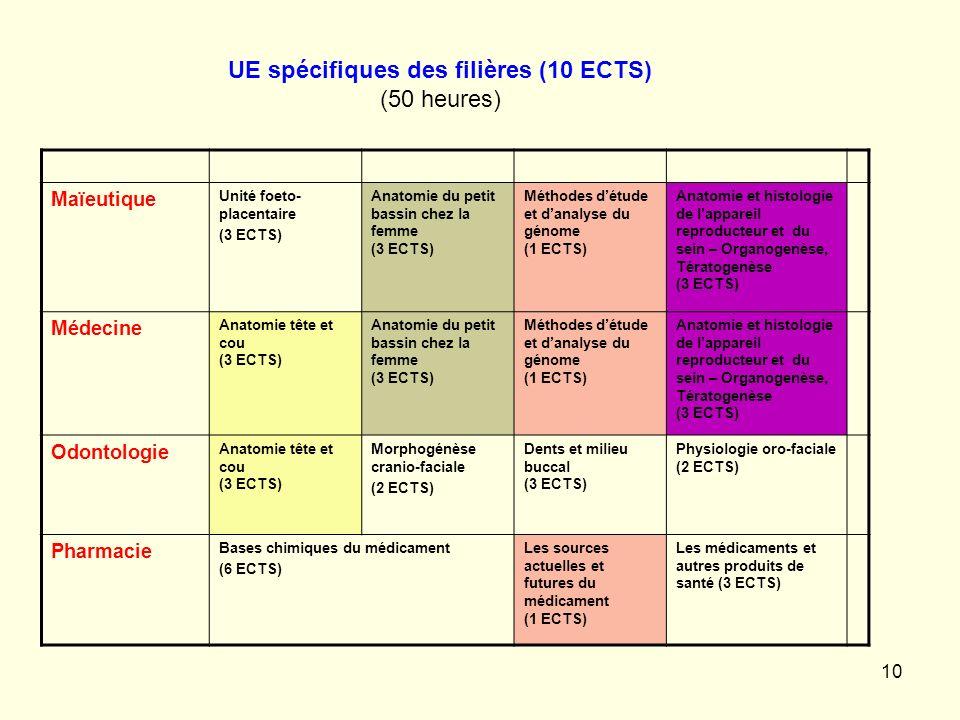 UE spécifiques des filières (10 ECTS)