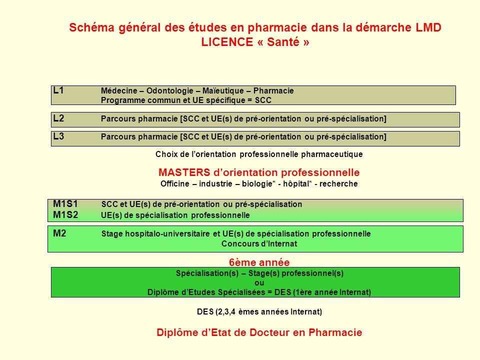 Schéma général des études en pharmacie dans la démarche LMD LICENCE « Santé »