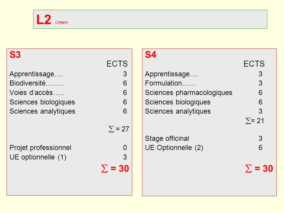 L2 CPNEP S3 ECTS  = 30 S4 ECTS  = 30 Apprentissage…. 3
