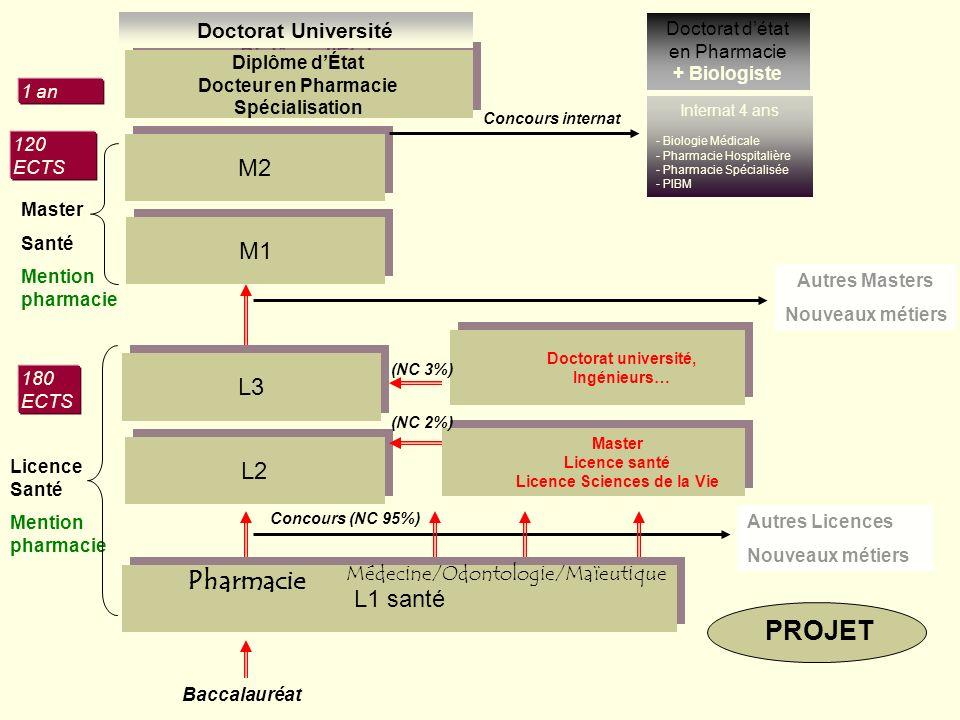 Doctorat université, Ingénieurs… Licence Sciences de la Vie