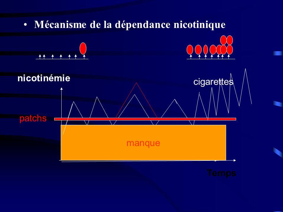 Mécanisme de la dépendance nicotinique