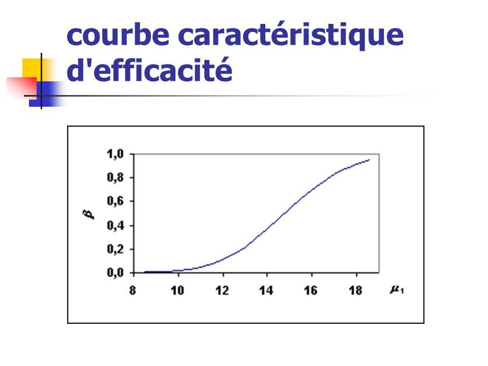 courbe caractéristique d efficacité