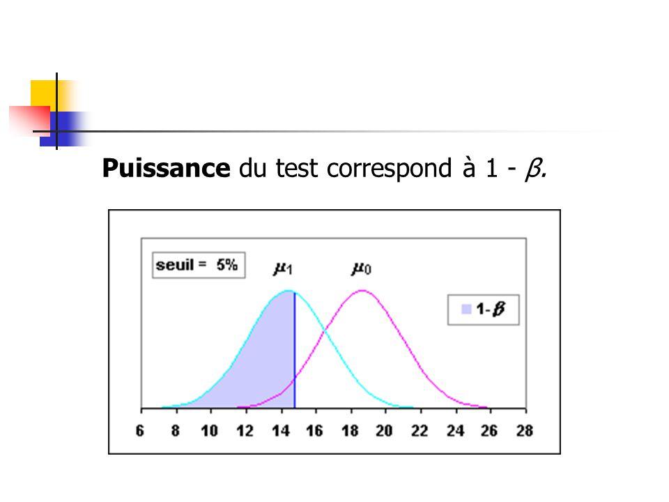 Puissance du test correspond à 1 - β.