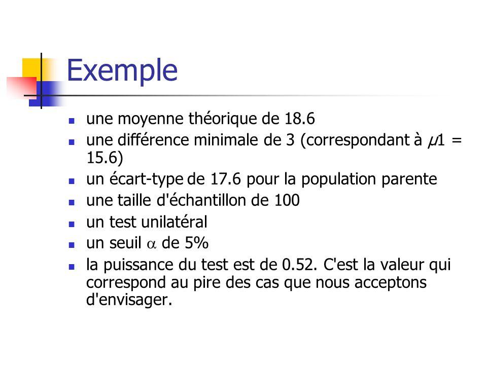 Exemple une moyenne théorique de 18.6