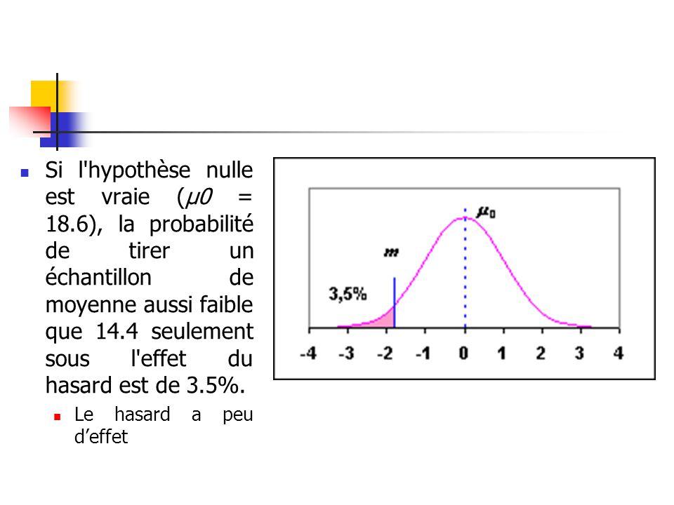 Si l hypothèse nulle est vraie (μ0 = 18
