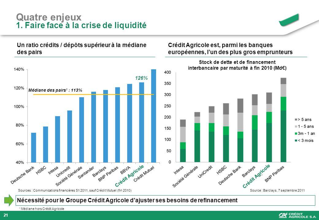 Quatre enjeux 1. Faire face à la crise de liquidité