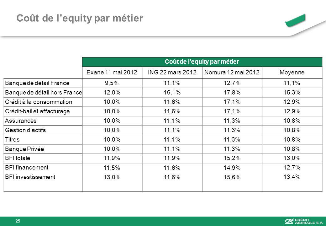 Coût de l'equity par métier