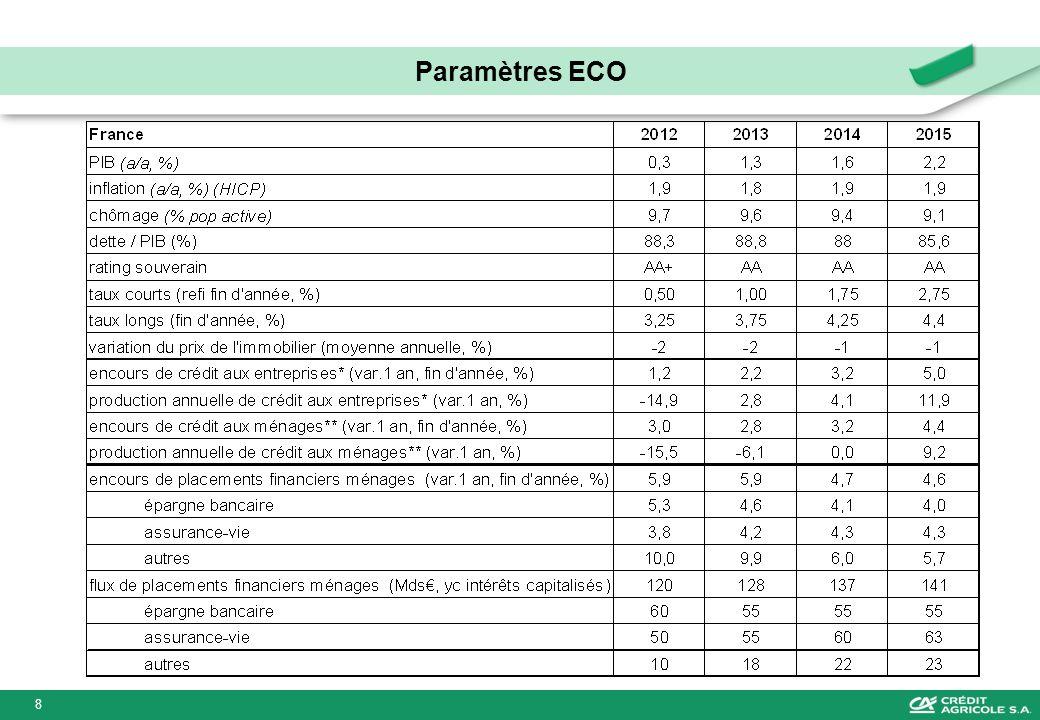 Paramètres ECO 8