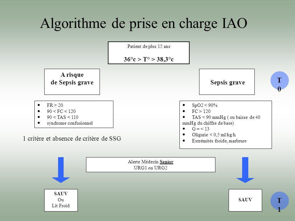 Algorithme de prise en charge IAO