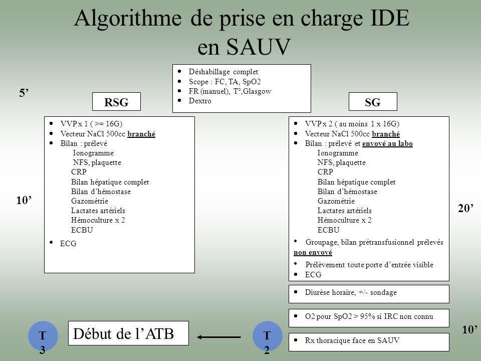 Algorithme de prise en charge IDE