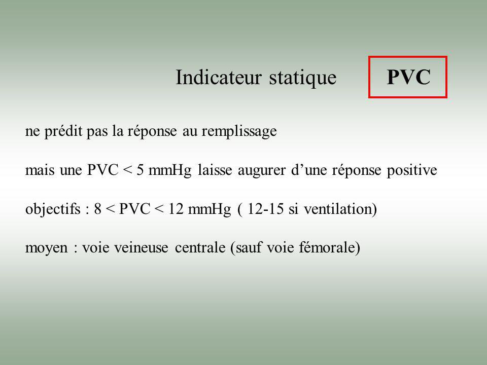 Indicateur statique PVC ne prédit pas la réponse au remplissage