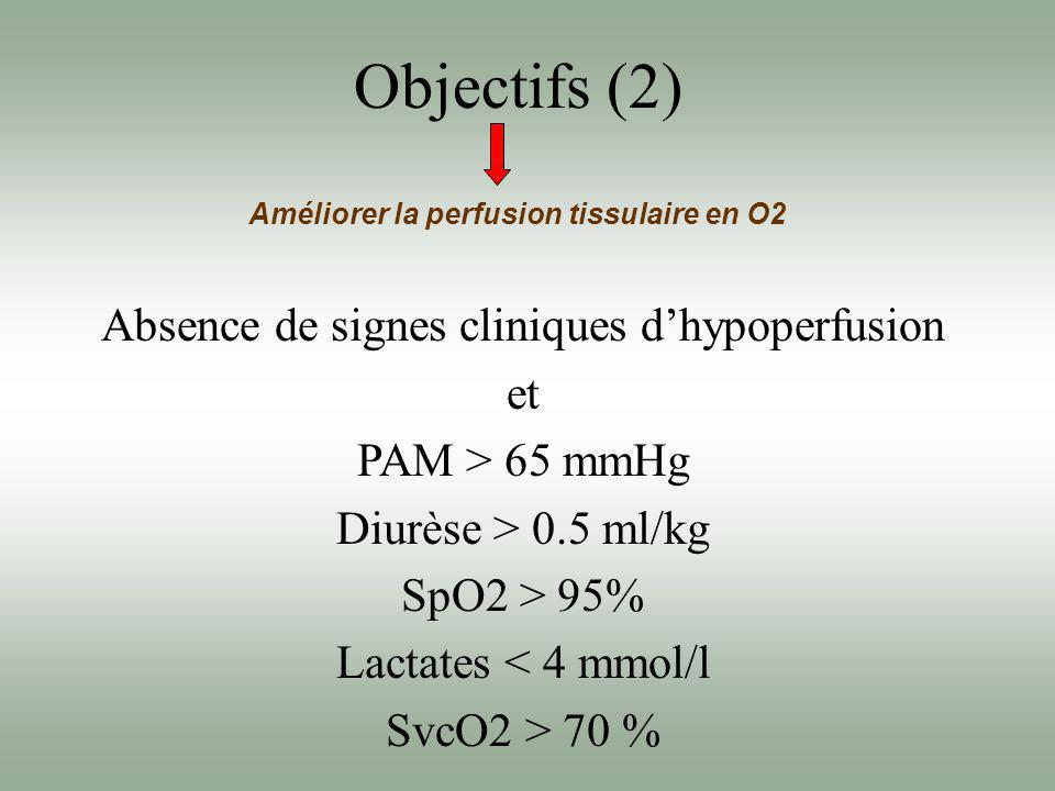 Absence de signes cliniques d'hypoperfusion