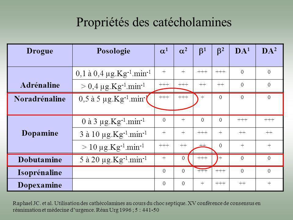 Propriétés des catécholamines